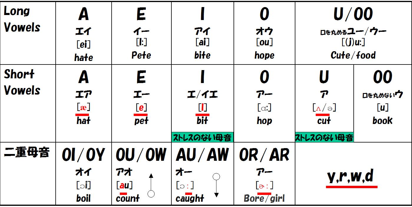 英語の発音に対する考察11 | ラノ単 : ラノベで覚える英単語